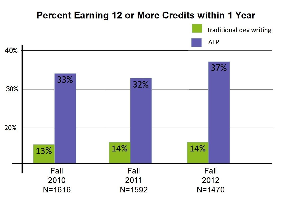 New CCBC Student Data: ALP Students Earning More Credits Than Students Who Take Traditional Developmental Writing Classes